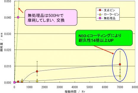 NEO-Cコートしたシャフト及びピンの摩耗テスト結果