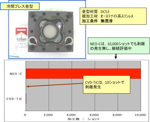 材質:DC53