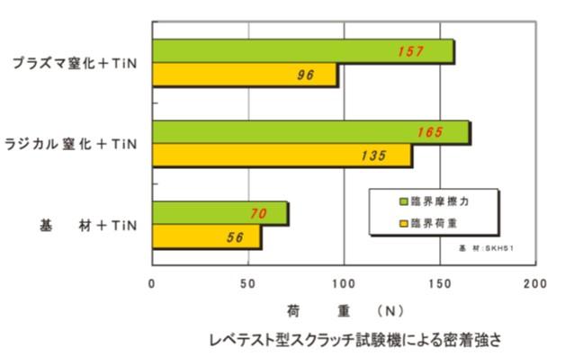 複合処理効果の比較