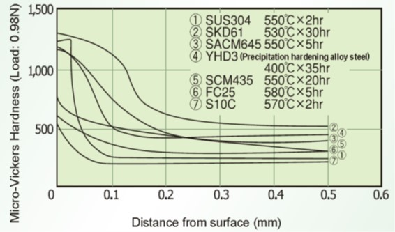 Hardness profiles after ion nitriding
