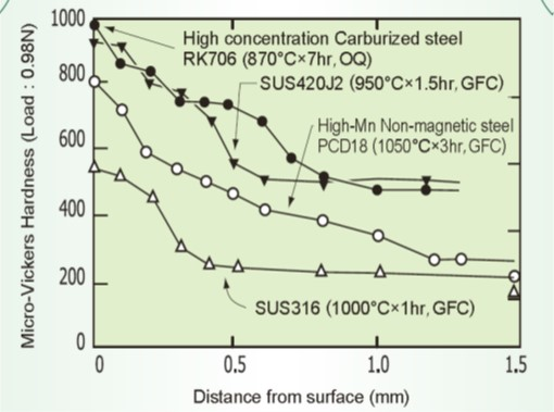 Hardness profiles for various grades of plasma carburized steel