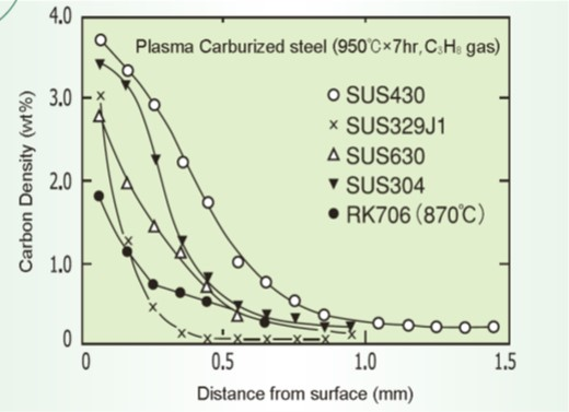 Carbon concentration in various grades of plasma carburized steel