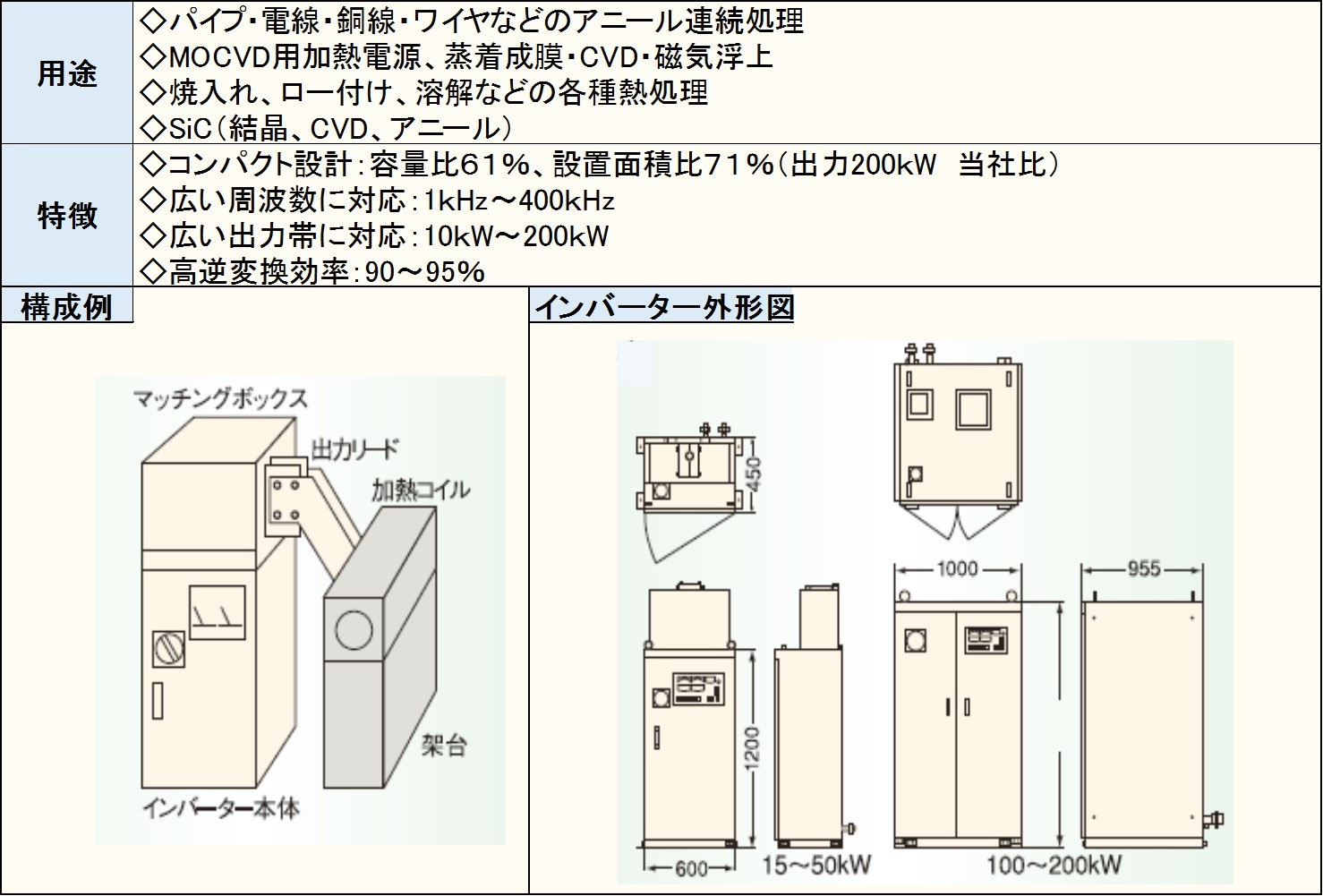 高周波発振機トランジスタインバータ―