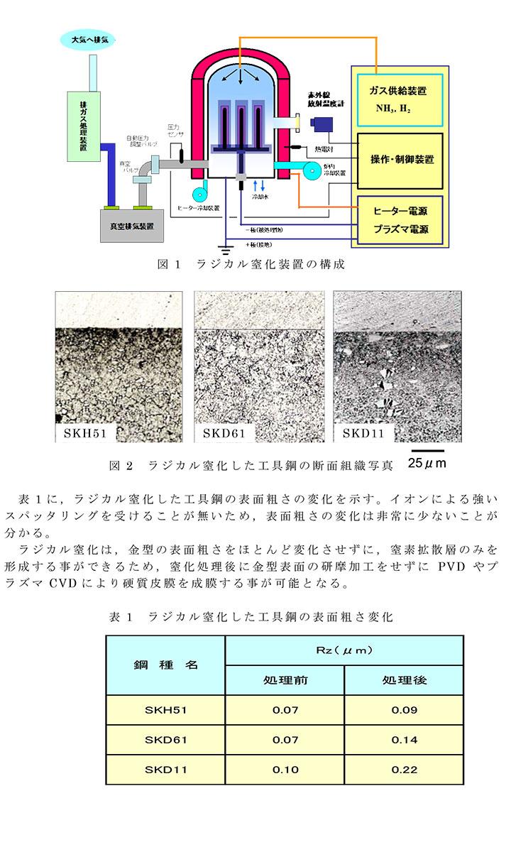 第96回金属プレス加工技術研究会「ハイテン材の技術動向と冷間金型・表面処理の諸特性」で講演しました。