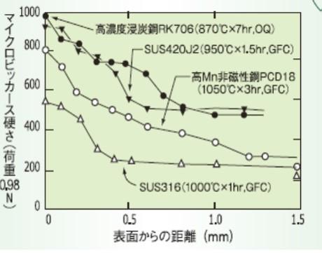 プラズマ浸炭処理した各鋼種の硬さ分布曲線