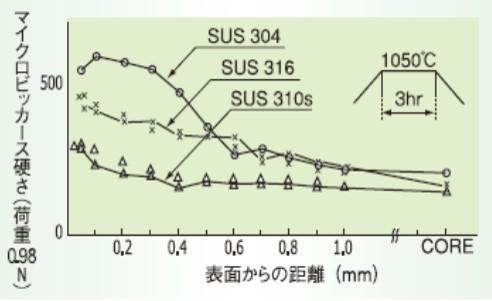 プラズマ浸炭処理した各鋼種の炭素濃度曲線