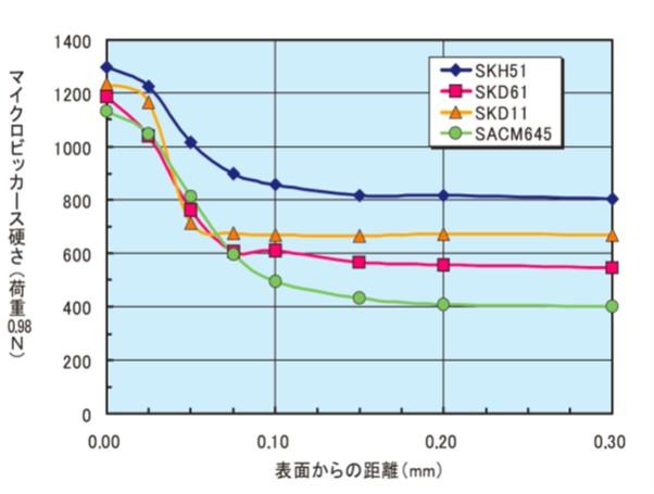 ラジカル窒化処理をした各種鋼材の硬さ分布(500℃ 6時間)