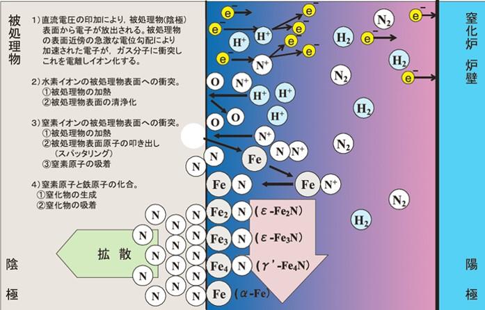 プラズマ窒化の機構モデル図