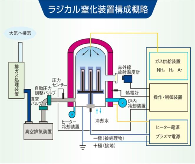 ラジカル窒化装置構成概略